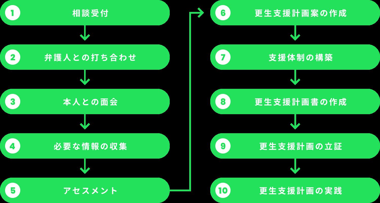 ⽀援の流れのフローチャート